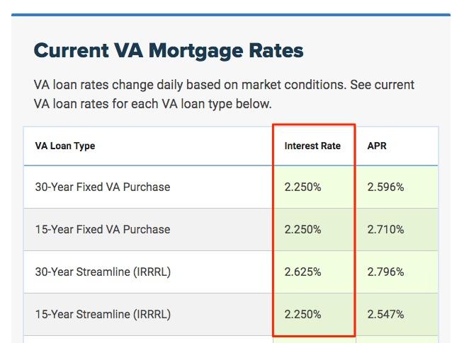 Va mortgage rate